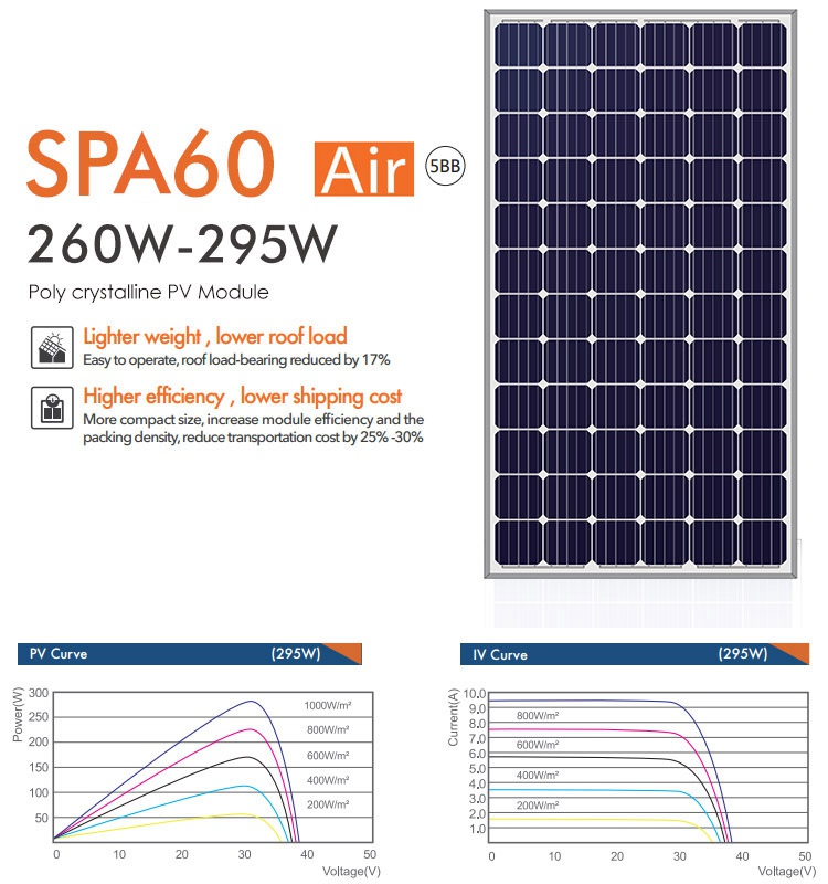290W poly crystalline solar panel